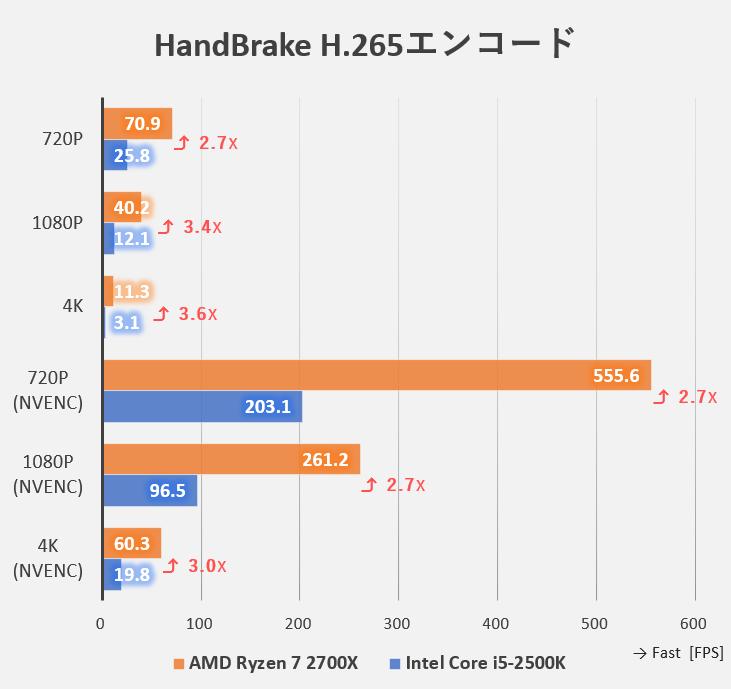 HandBrakeでのH.265ベンチマーク(Intel Core i5-2500KとAMD Ryzen 7 2700Xの比較)