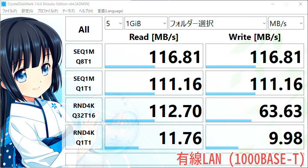 LANスループット測定の結果(有線LAN)